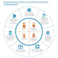 Women's Economic Empowerment Report