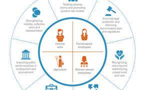 Women's Economic Empowerment Report
